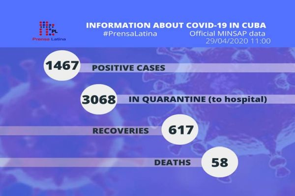 information on covid-19 cases in cuba